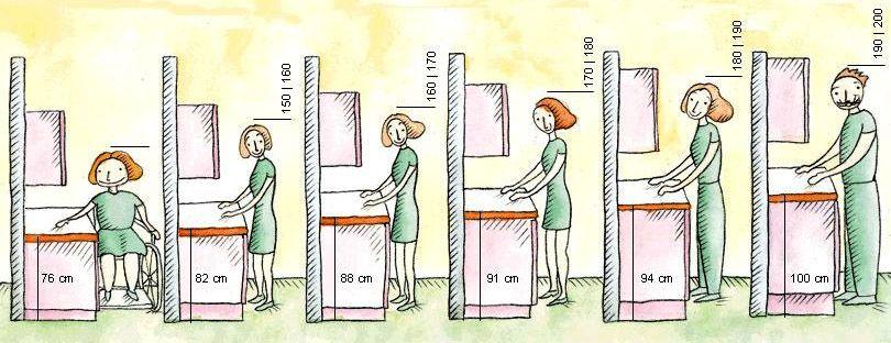 výška pracovní plochy kunyňské linky, kuchyňská linka, pracovní deska